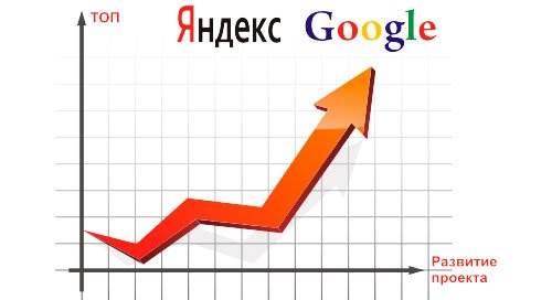 ���������� ���� � Google � Yandex