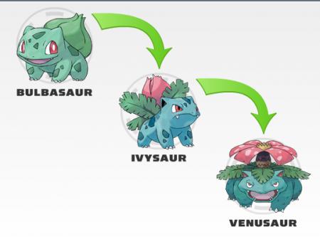 Эволюция покемонов картинки